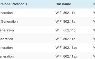 Как узнать версию Wi-Fi, которую поддерживает ваш смартфон (iOS и Android)
