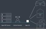 iSIM — что это? Ключ к открытию IoT?