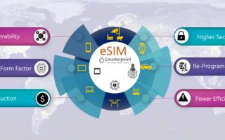 Поставки устройств на базе eSIM к 2025 году достигнут около 2 миллиардов единиц