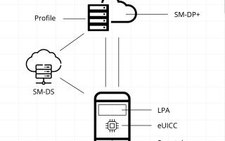 Структура eSIM и соответствие GSMA, для потребителей