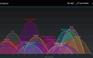 Что такое каналы WiFi и как они могут ускорить ваше беспроводное соединение