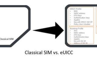 Что такое eSIM и eUICC и как это влияет на M2M и IoT?