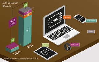 Какое влияние eSIM оказывает на телекоммуникационную отрасль?
