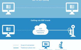 Что такое SIP Trunking?