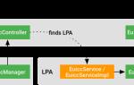 API eUICC — часть 6