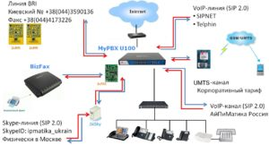 Настройка VoIP