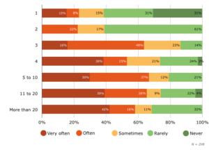 Частота сбоев провайдера по количеству сайтов в корпоративной сети
