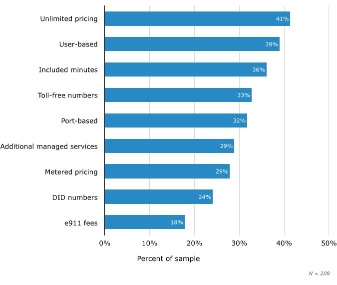 Модели ценообразования провайдера SIP