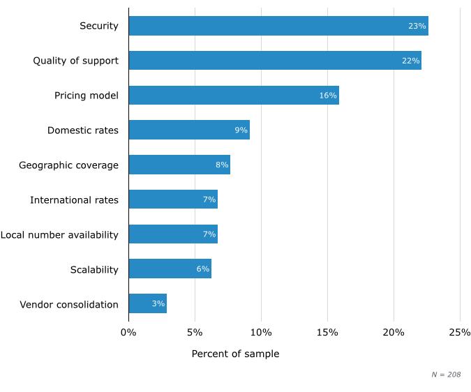Основные причины выбора SIP-провайдера