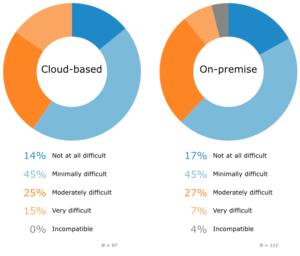 Сложность конфигурирования УАТС для SIP-провайдера: Облако или Локально