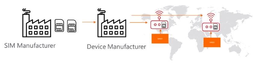 Что такое eSIM и eUICC? И как это влияет на M2M и IoT